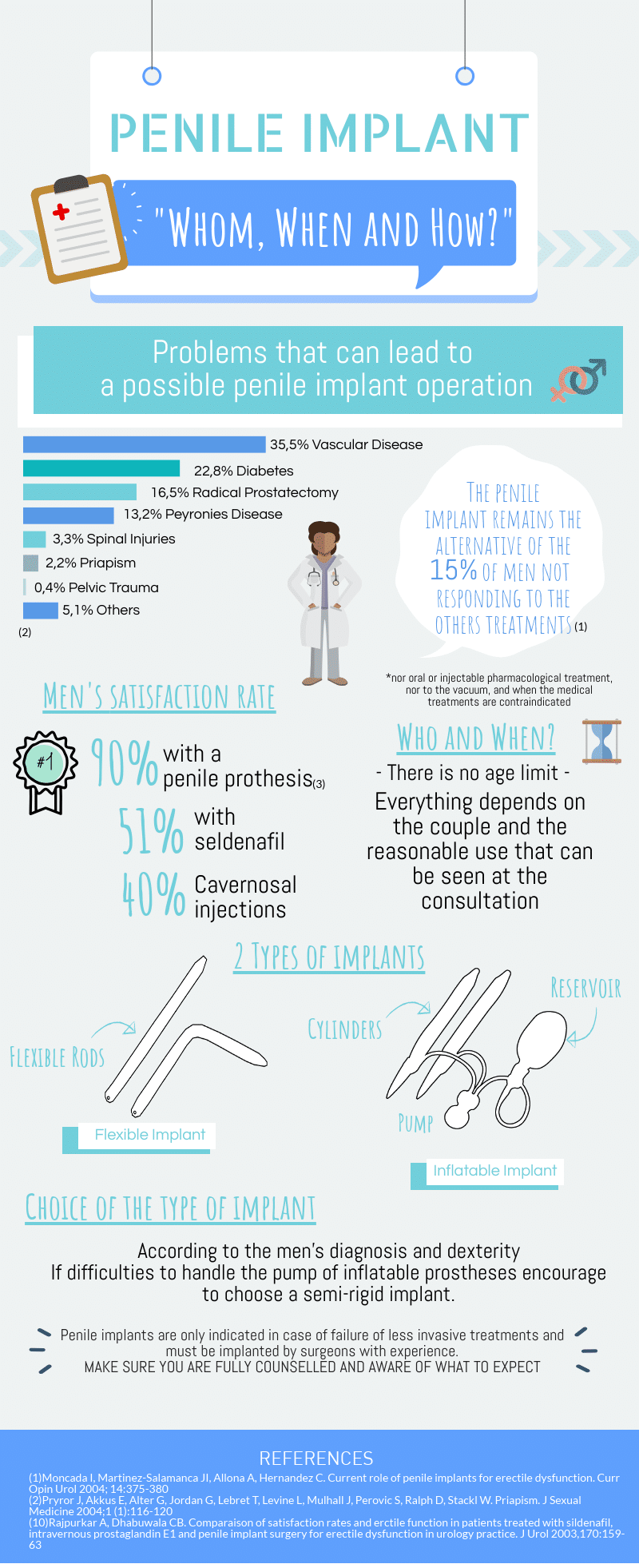 infography about when, how, what penile implant